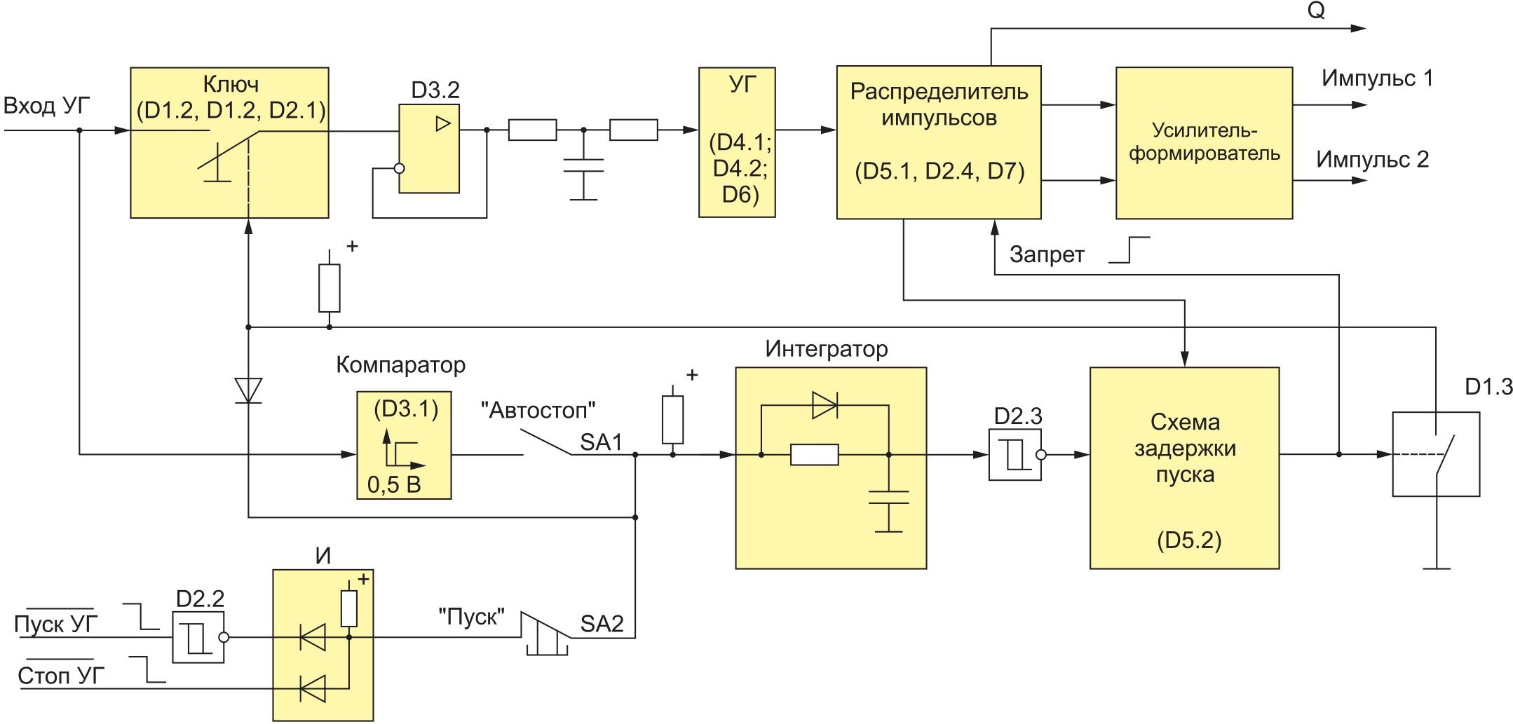 Функциональная схема ячейки управляемого генератора БУК