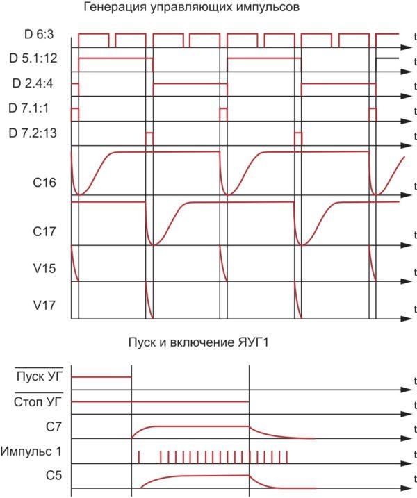 Временные диаграммы напряжений ячейки управляемого генератора БУК (номера компонентов схемы указаны на печатной плате ЯУГ)