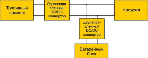 Двухпотоковая гибридная трансмиссия на топливных элементах