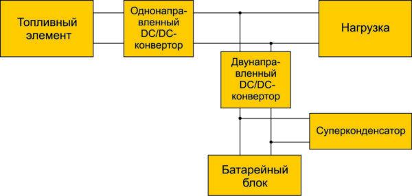 Трехпотоковая гибридная трансмиссия на топливных элементах