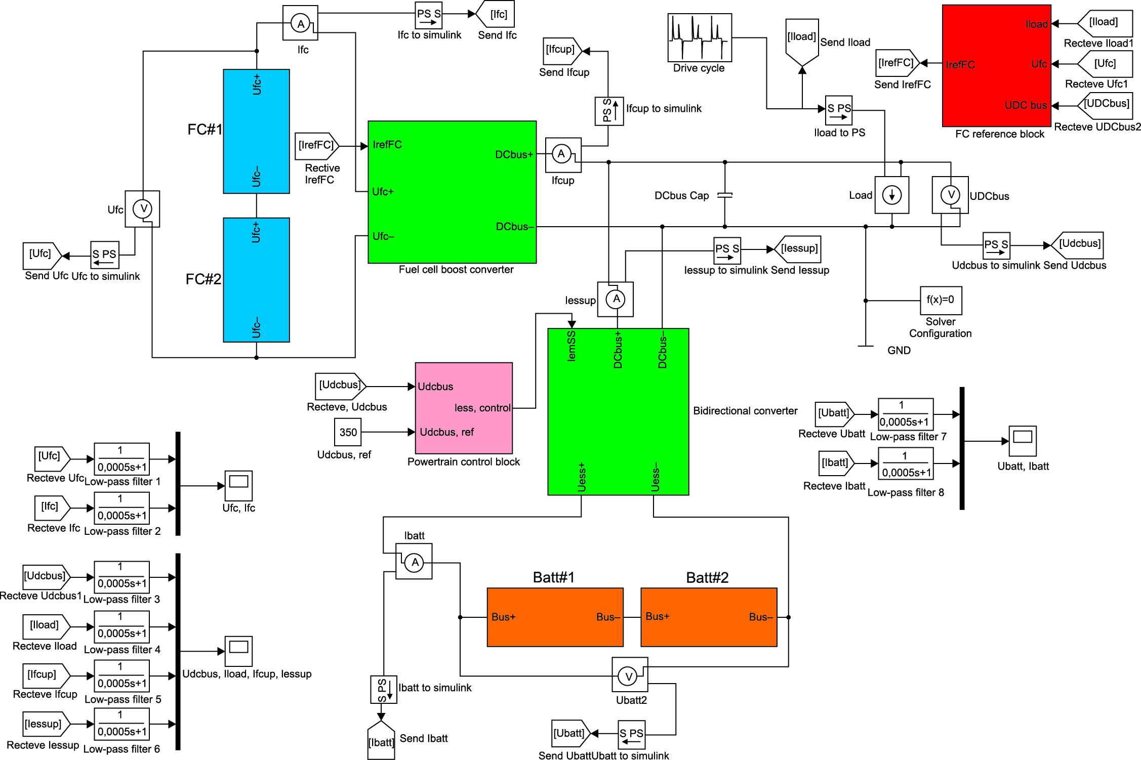 Модель двухпотоковой гибридной трансмиссии на топливных элементах