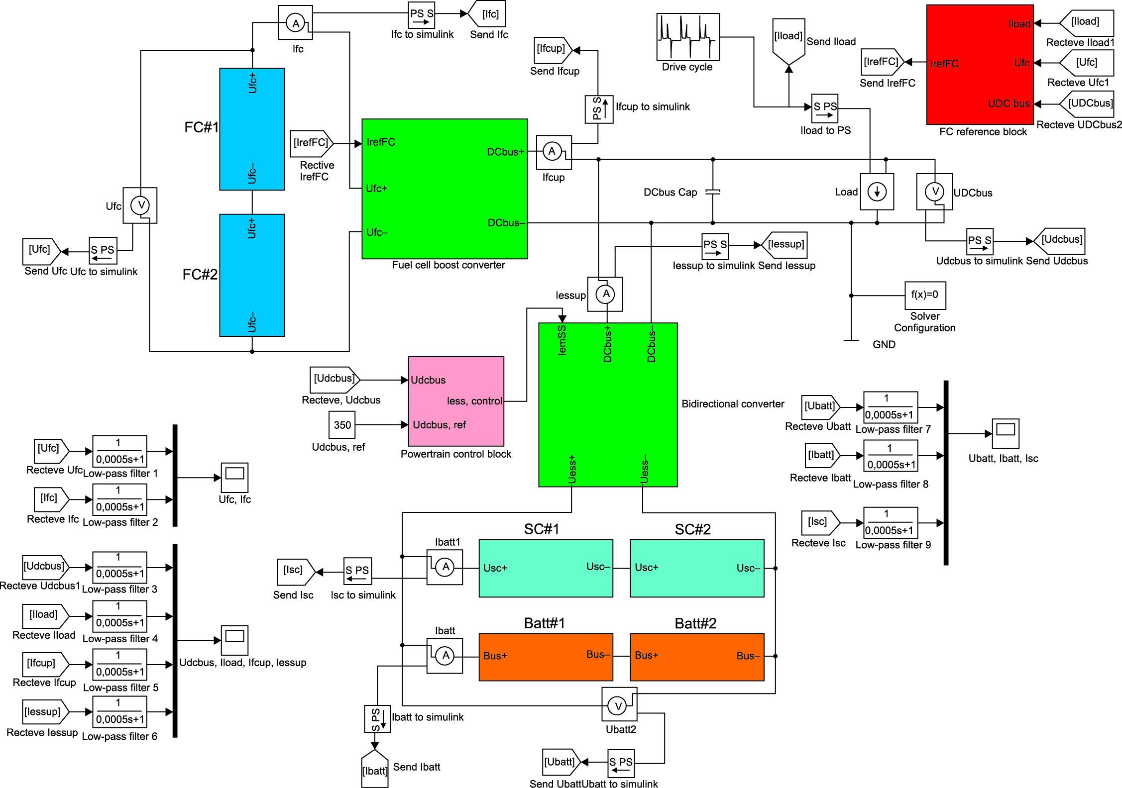 Модель трехпотоковой гибридной трансмиссии на топливных элементах