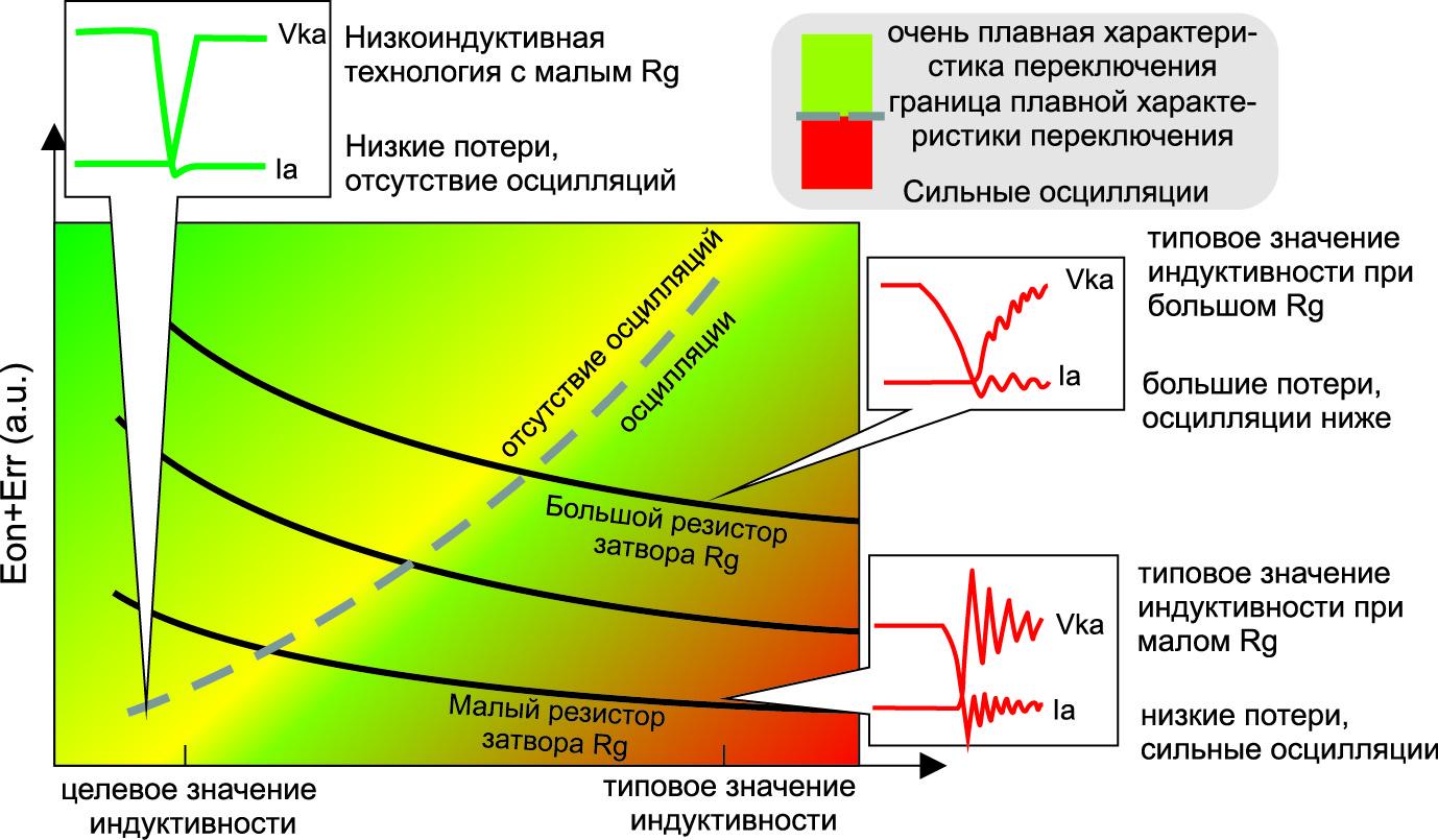 Соотношение индуктивности системы и энергии потери при разных резисторах затвора