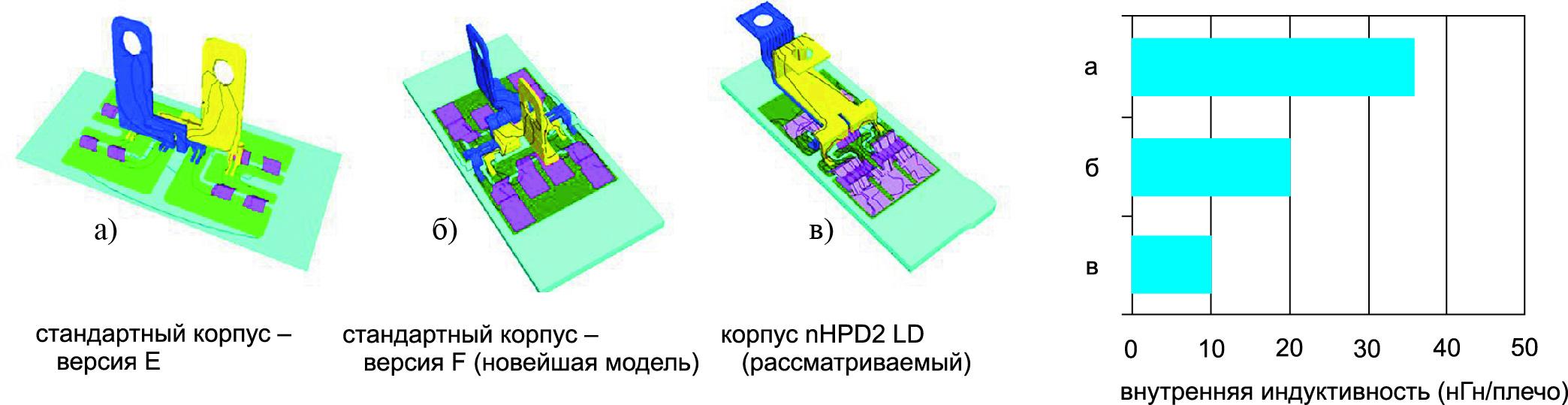 Электромагнитный анализ и измерение внутренней индуктивности