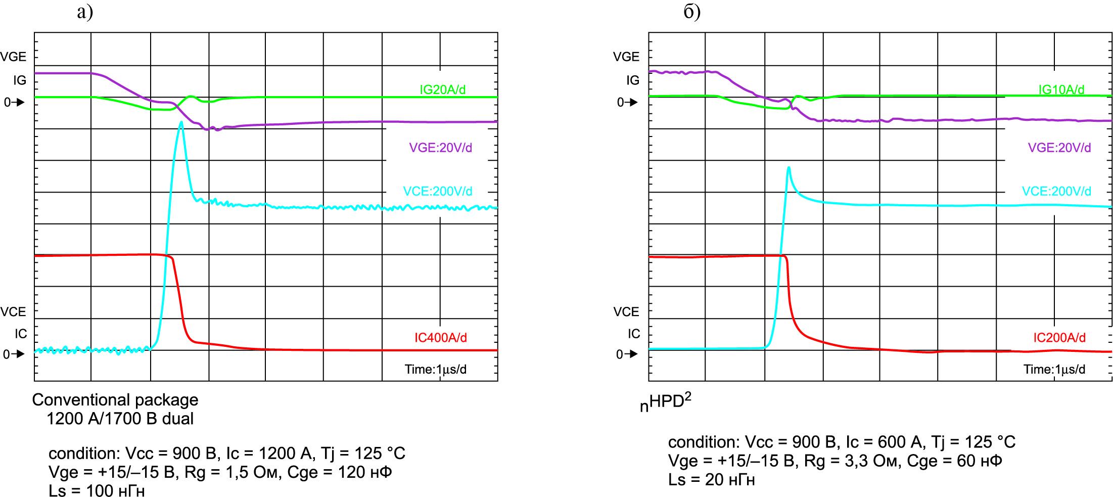 Рис. 4. Сравнение кривых выключения nHPD и стандартного корпуса