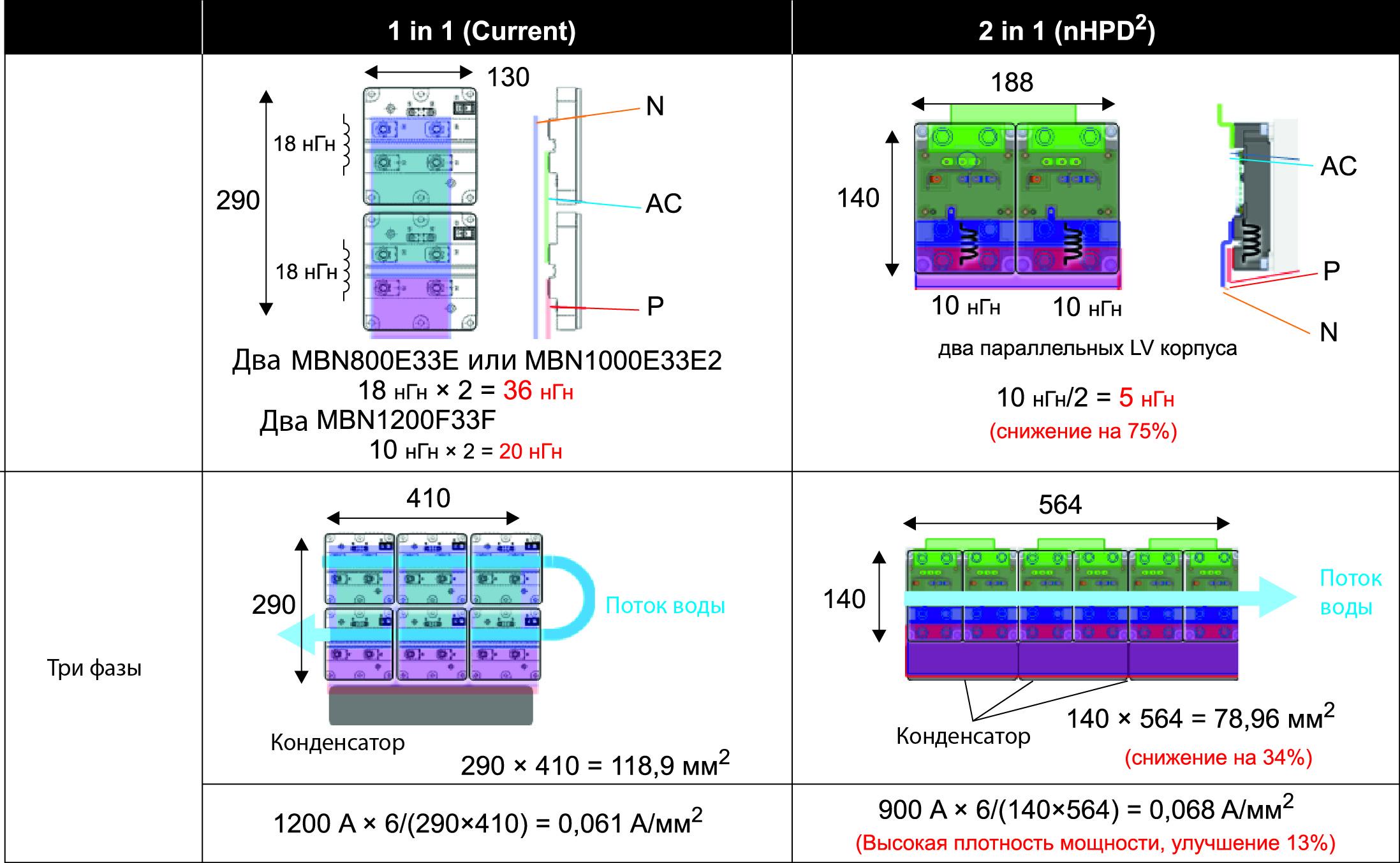 Топология конвертера со стандартным модулем и nHPD