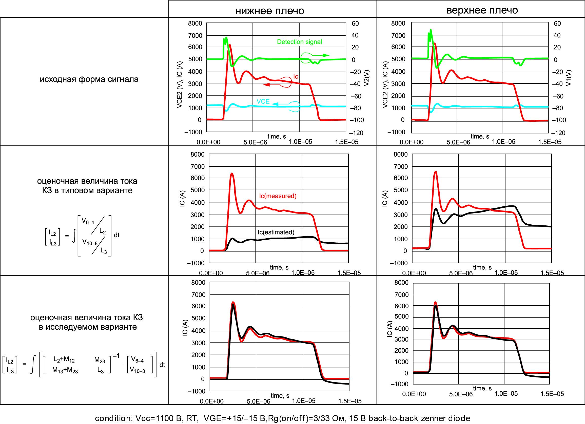 Форма кривой короткого замыкания I типа, детектируемое напряжение и оценочное значение тока коллектора при стандартном и предлагаемом методе измерения
