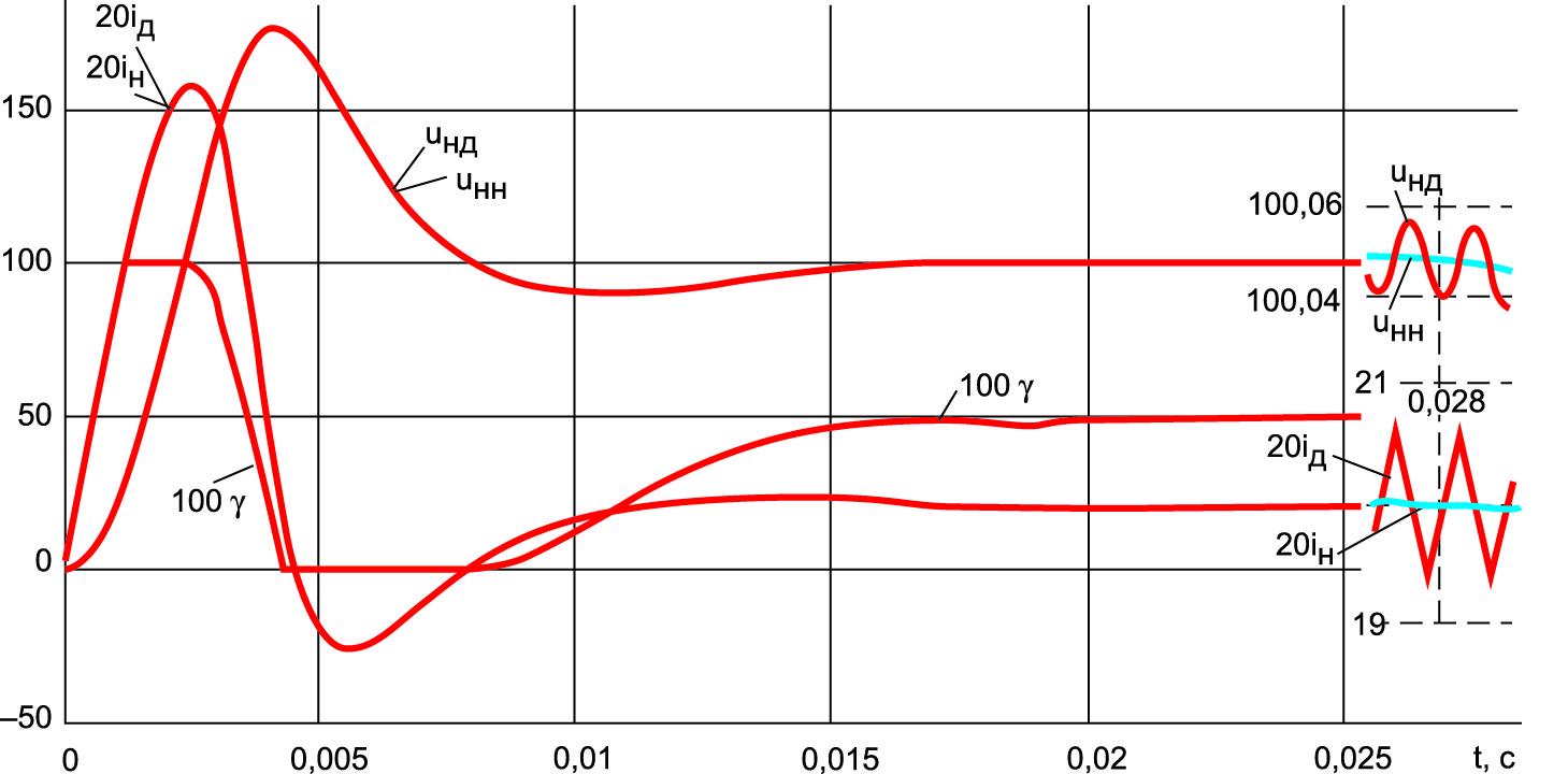 Переходный процесс включения стабилизатора