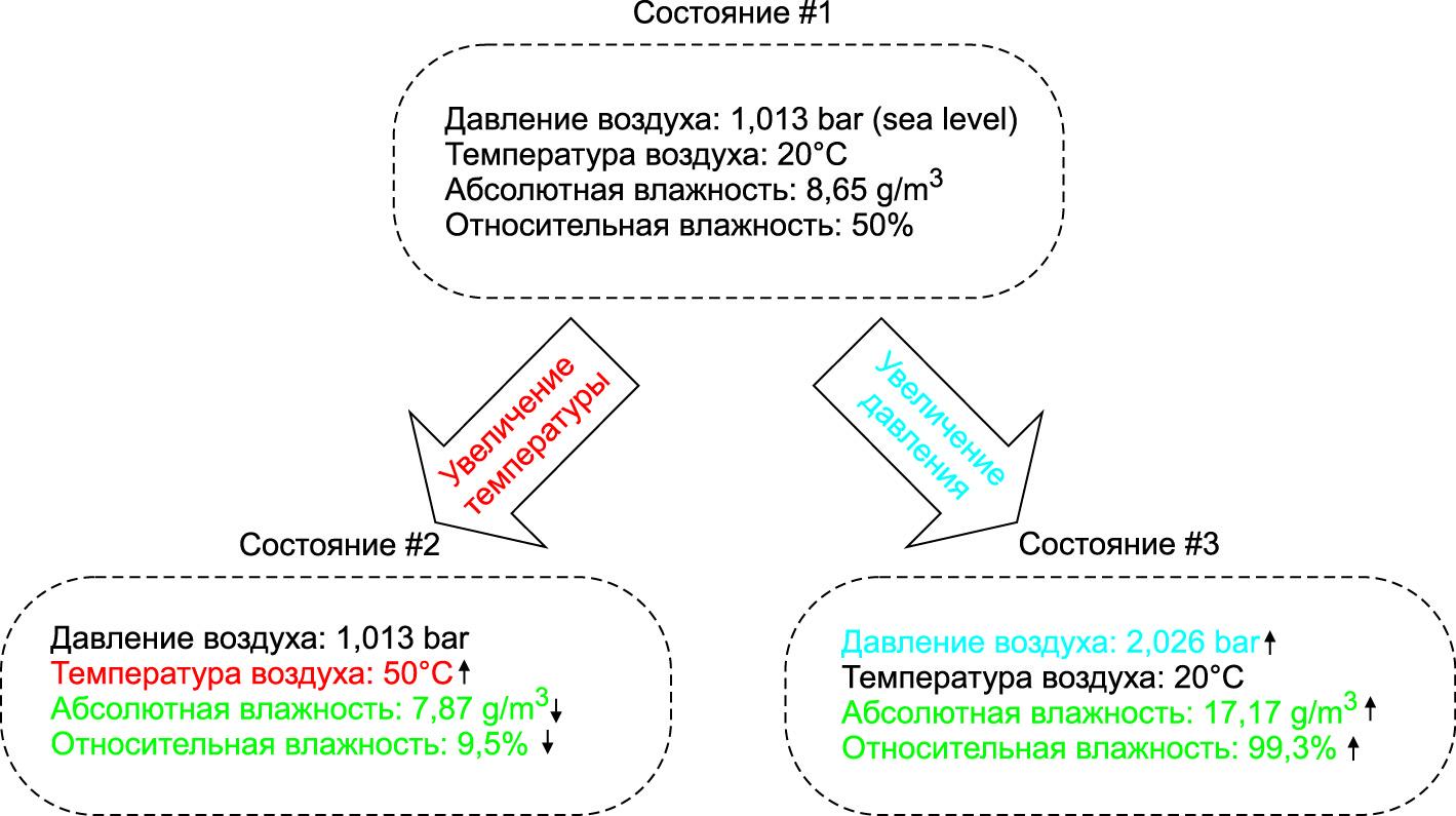 Соотношение водяного пара и воздуха в замкнутой системе (переменный объем)