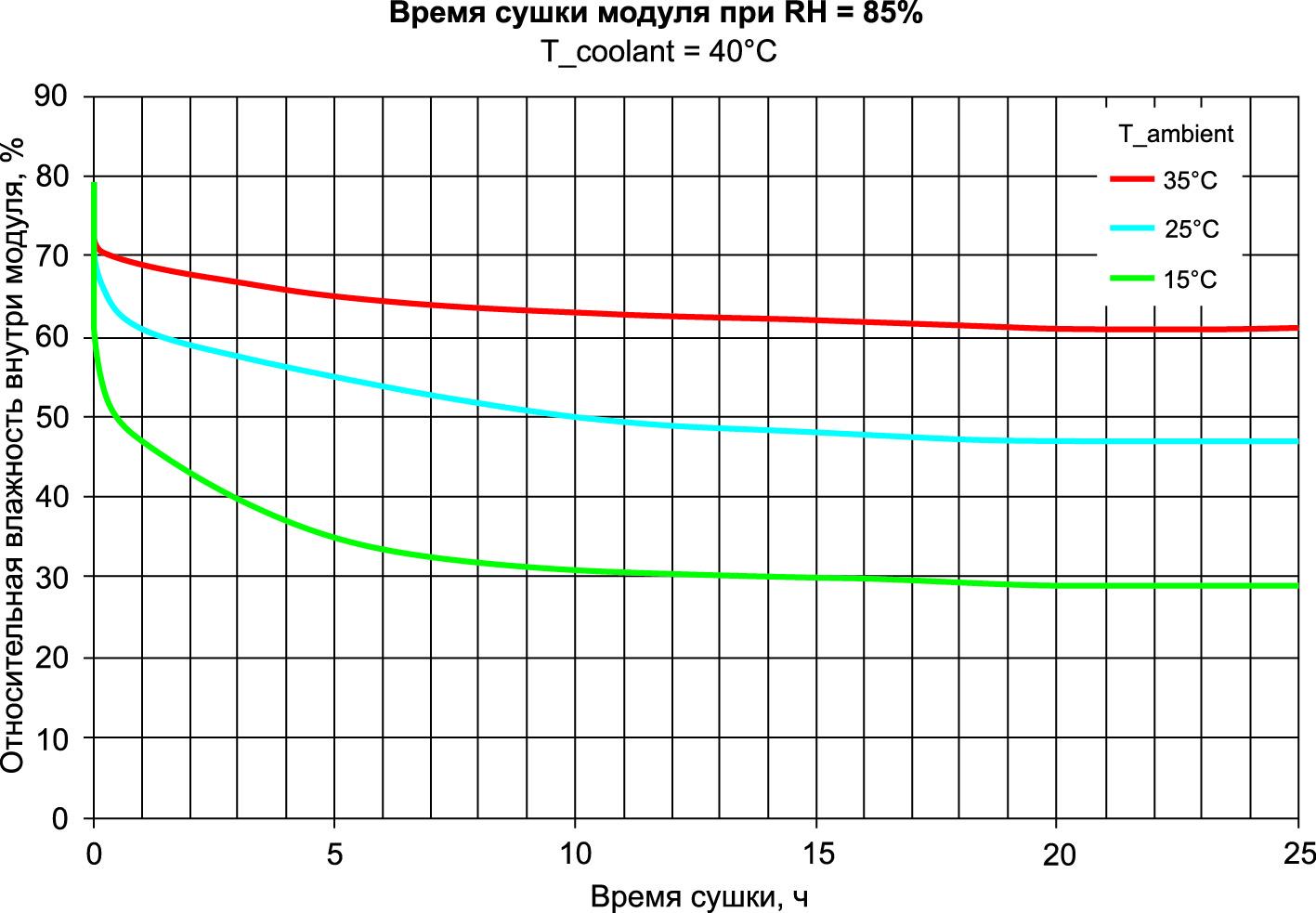 Эксперимент: использование предварительно нагретой охлаждающей жидкости для снижения влажности
