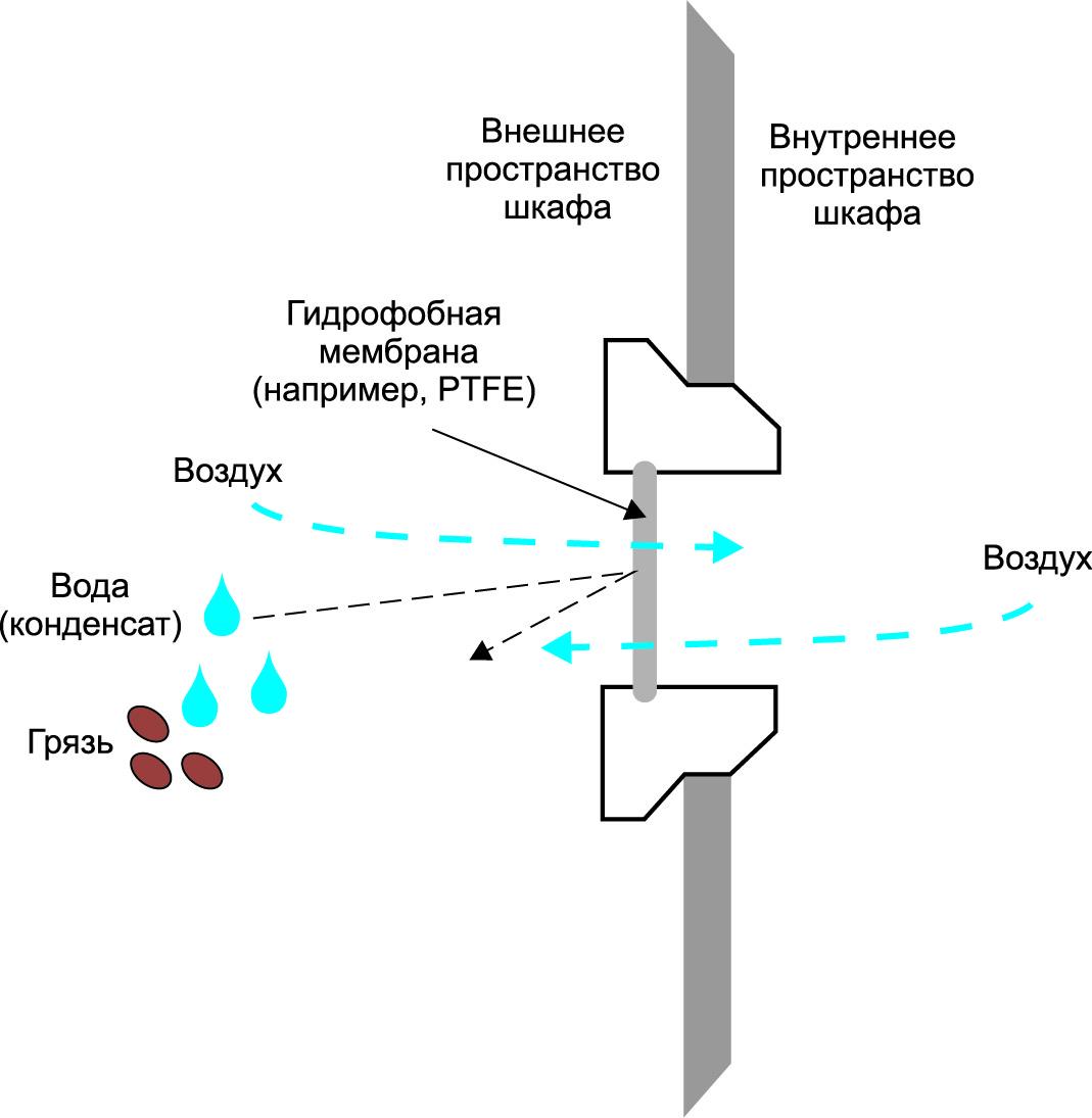 Использование гидрофобной мембраны