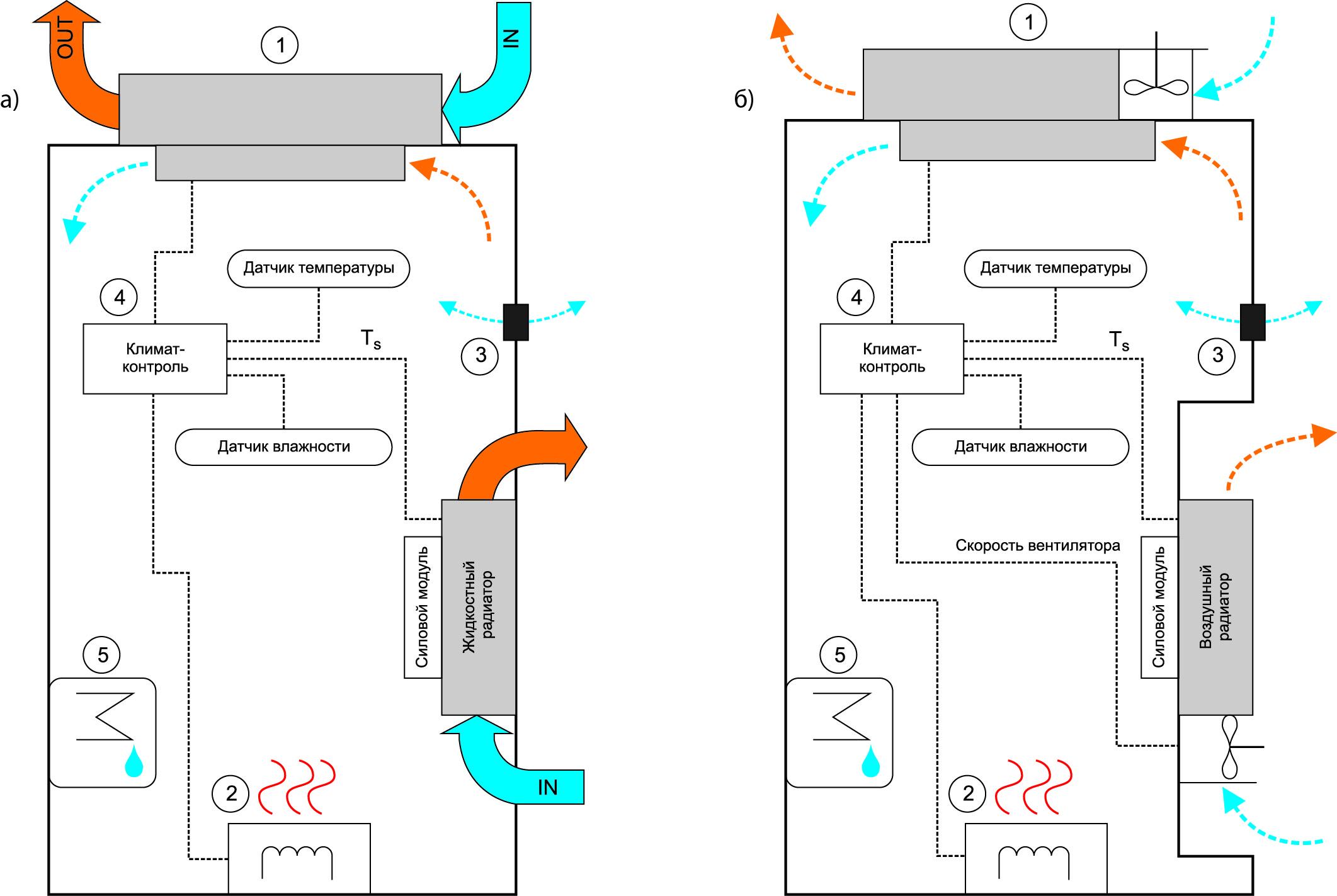 Элементы «идеального» герметизированного шкафа