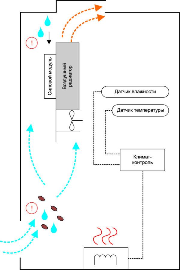 Нерекомендуемый вариант конструкции системы охлаждения