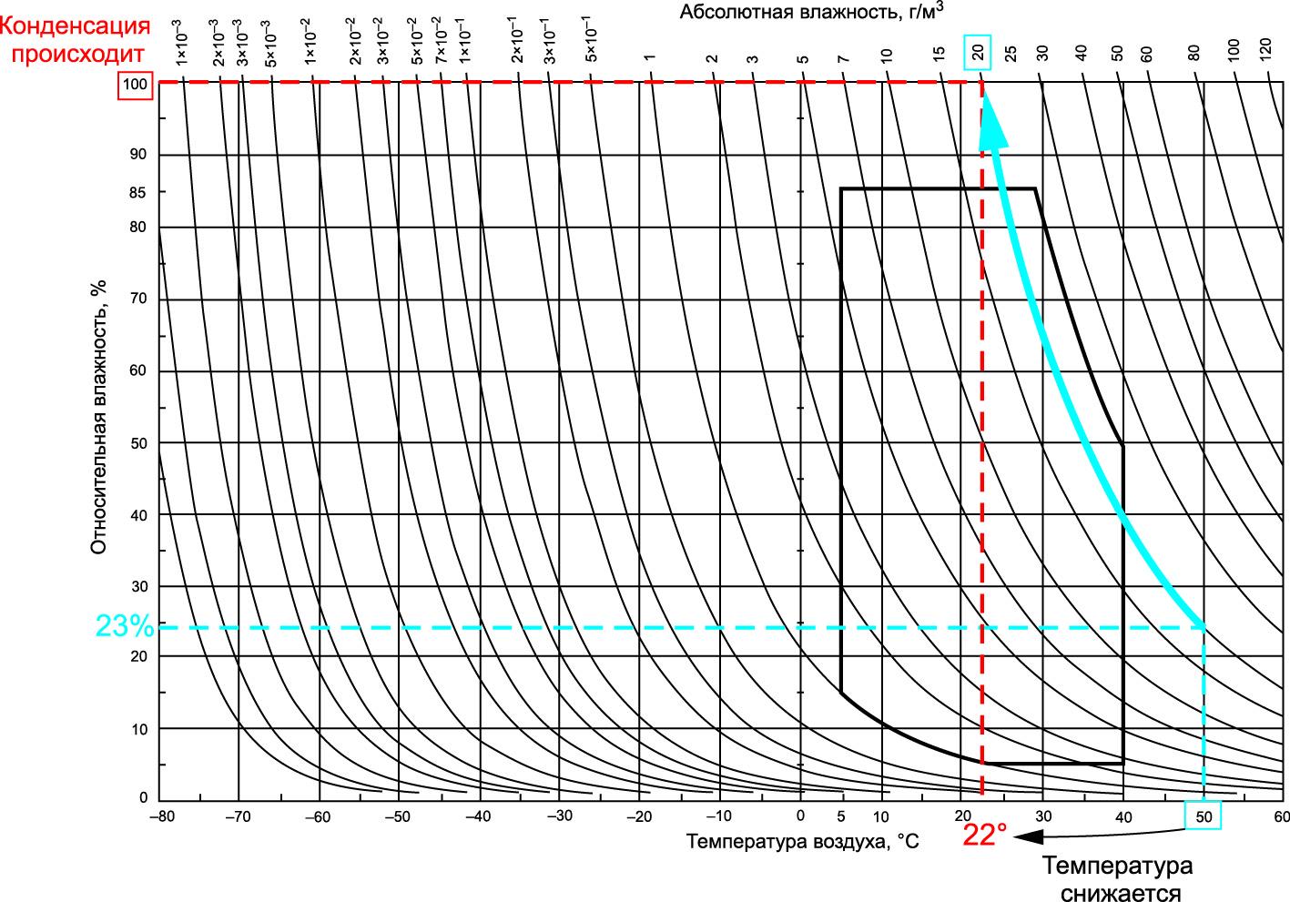 Пример расчета «точки росы» с помощью климатограммы IEC