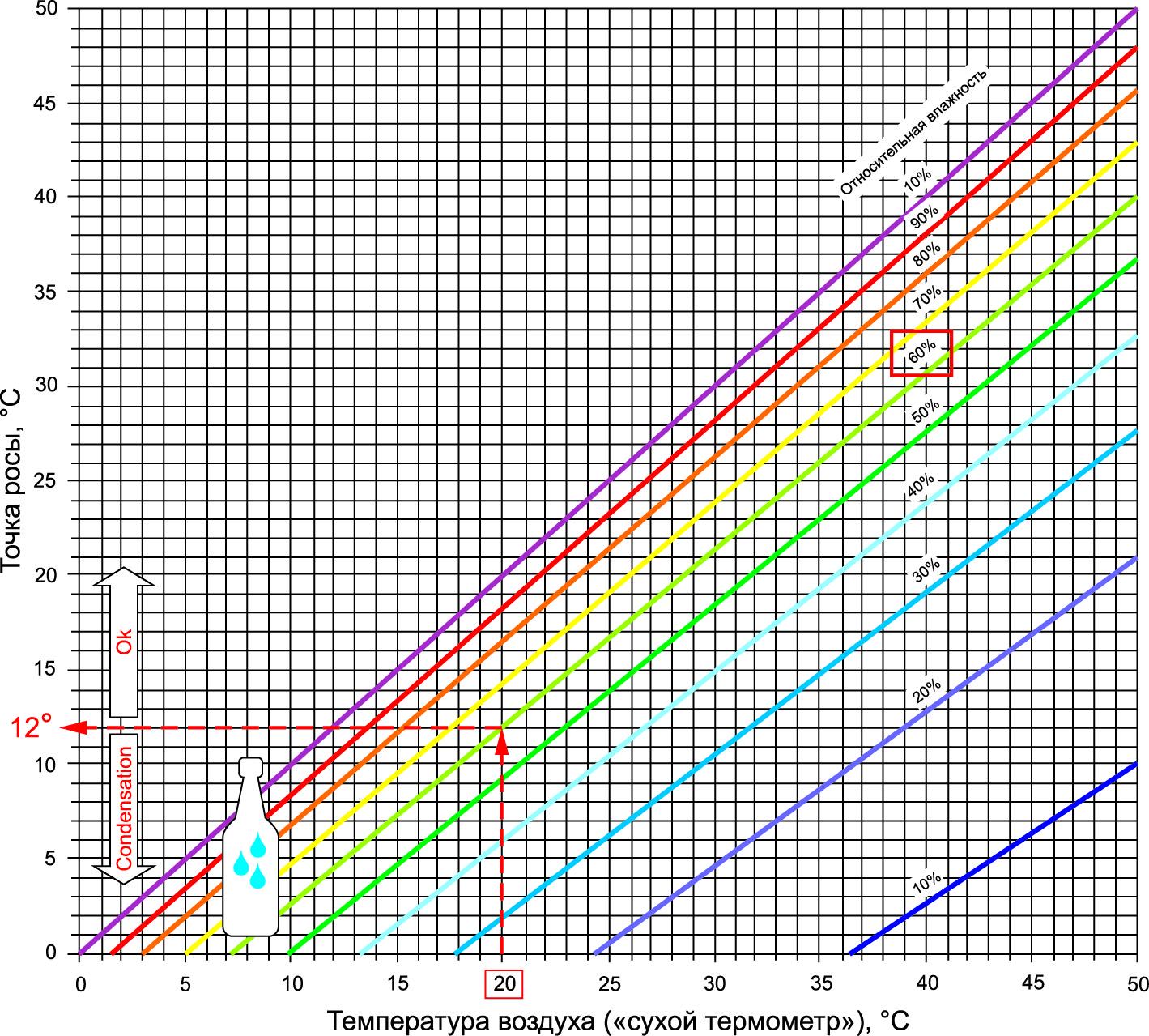Диаграмма для определения точки росы на основе выражения Магнуса (высота над уровнем моря = 0 м)