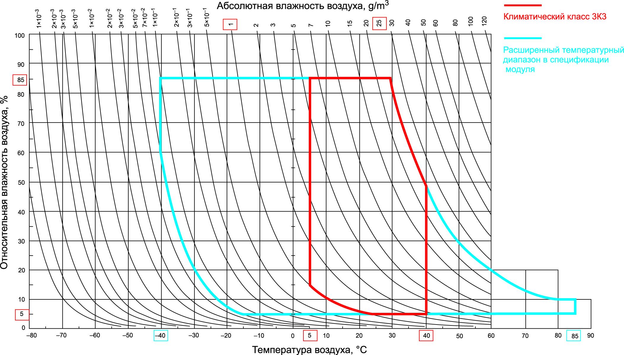 Климатограмма стандарта IEC 60721-3-3 для климатических классов 3К3 и «модифицированного 3К3»