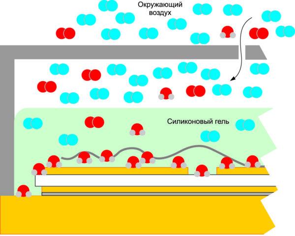 Молекулы воды аккумулируются на поверхностях полупроводников из-за их дипольной характеристики