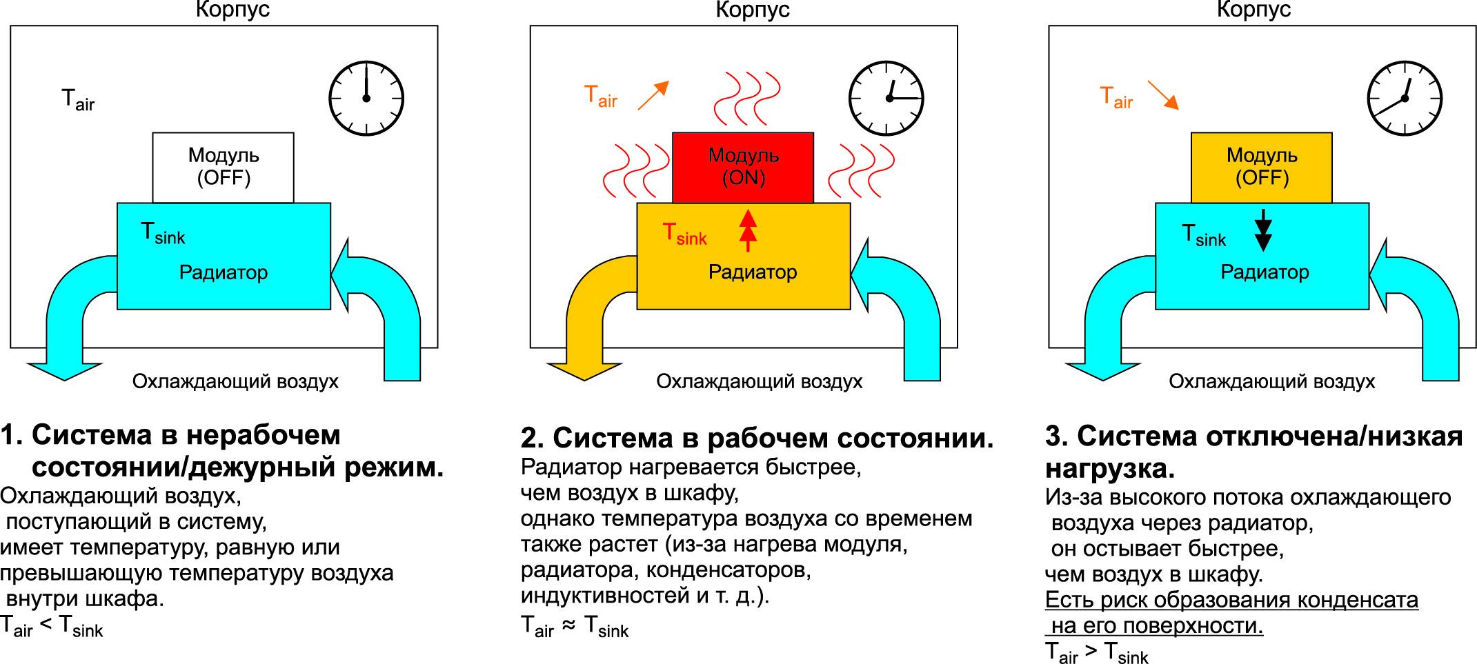 Образование разницы температур при работе системы