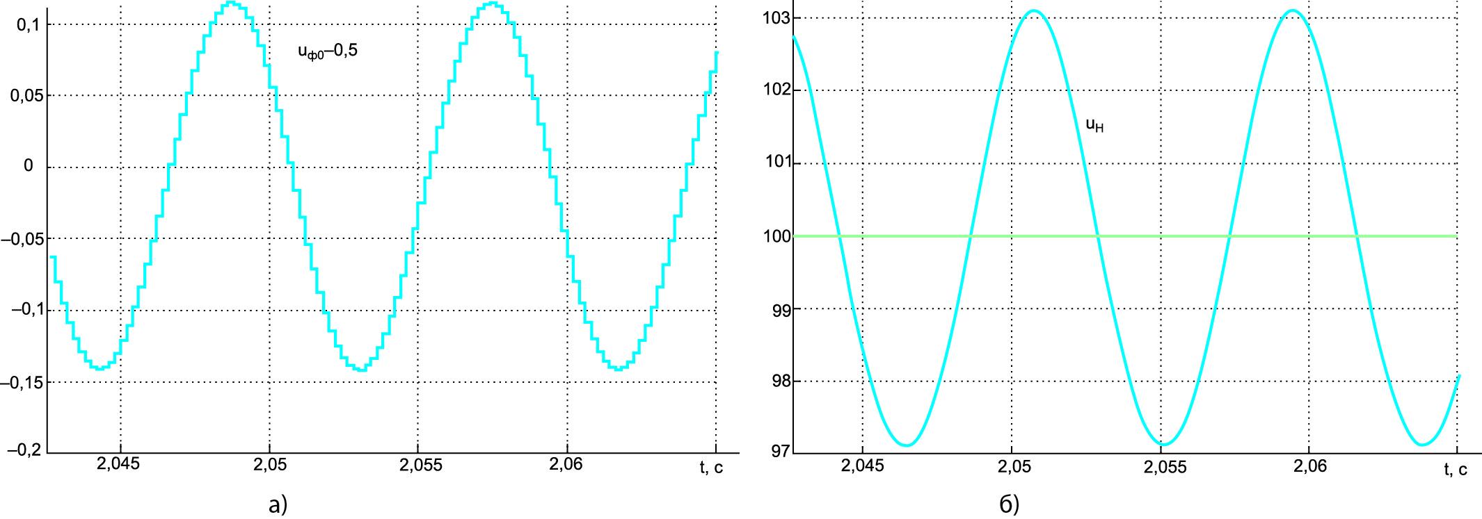 Периодические колебания при k/T = 31