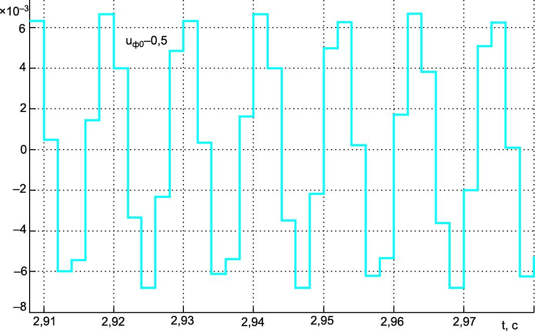 Временная диаграмма выходного сигнала фиксатора нулевого порядка