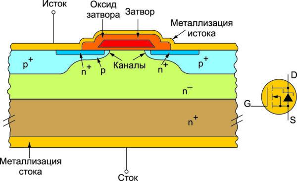 Структура n-канальных MOSFET, изготовленных по планарной технологии