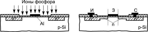 Рис. 3. Фрагменты Trench MOSFET, изготовленных по традиционной технологии: 1 — кремниевая подложка; 2 — слабо легированная область; 3 — сильно легированная область; 4 — подзатворный диэлектрик; 5 — электрод затвора; P1 и P2 — разные участки кремниевой подложки; L1 и L2 — протяженности затворов транзисторов