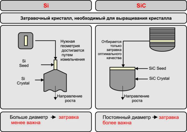 Значение «затравочных» кристаллов для выращивания Si- и SiC-структур