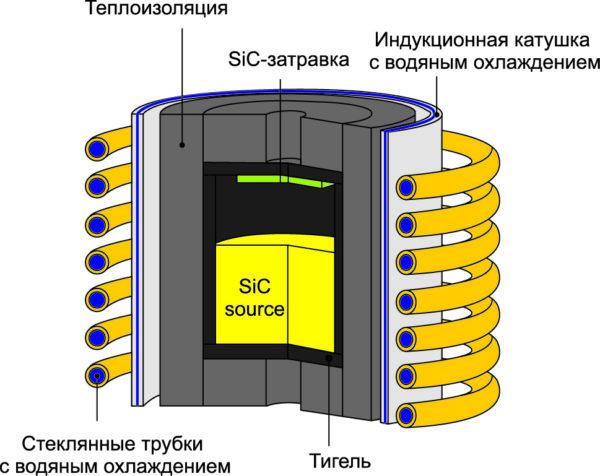 Процесс выращивания SiC-кристалла
