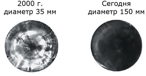 Увеличение диаметра и улучшение качества SiC
