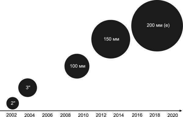 Эволюция размеров SiC-пластин