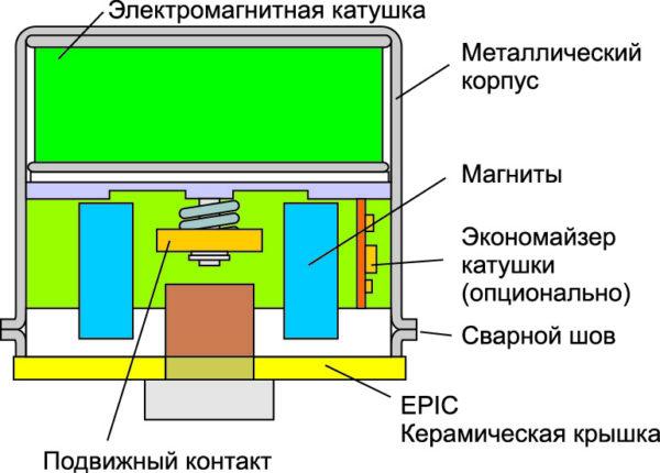 Схематичное устройство контактора