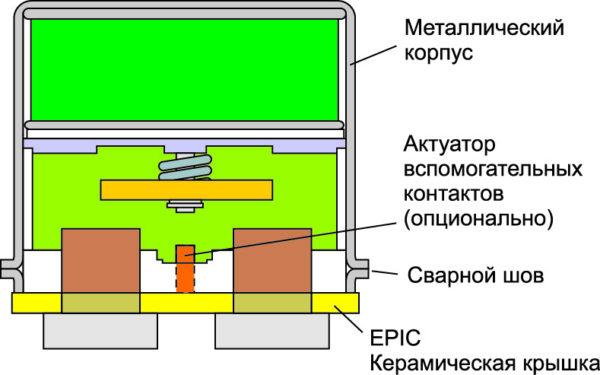 Устройство контактора (вид слева)