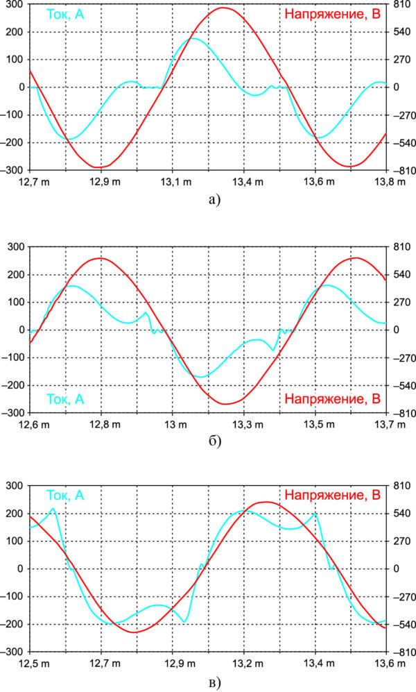 Осциллограммы выходного тока и напряжения согласованного инвертора