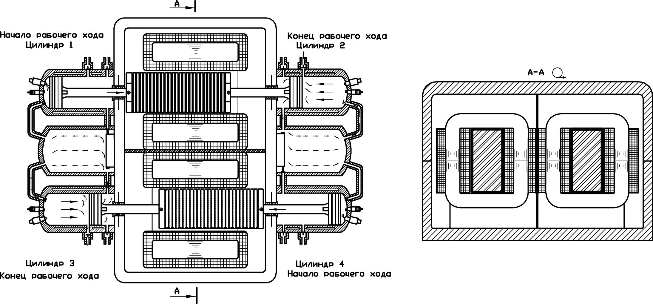 Двухтактный четырехцилиндровый оппозитный ДВС с двумя ресиверами и двумя генераторами. В качестве статоров генераторов использованы стержневые магнитопровода