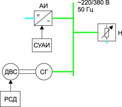 Блок-схема системы с генератором на PMSM