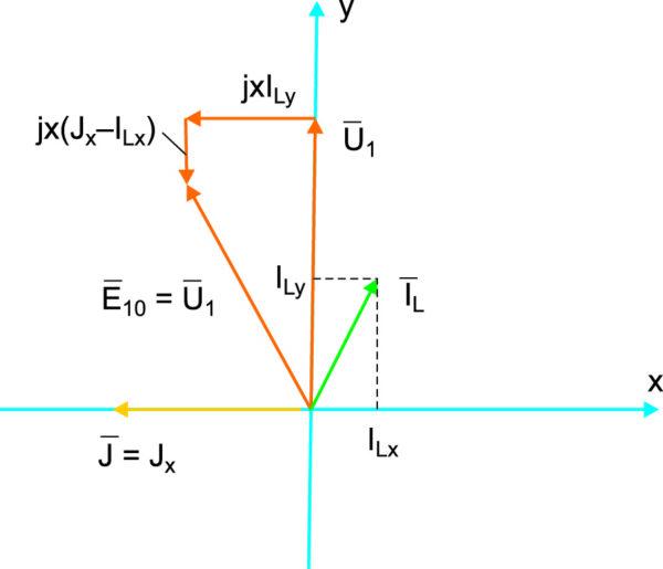 Векторная диаграмма электромагнитных процессов в системе управления возбуждением синхронного генератора