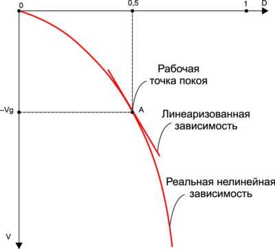 Выходная характеристика повышающего-понижающего конвертера (ППК) в окрестности точки покоя при D=0,5