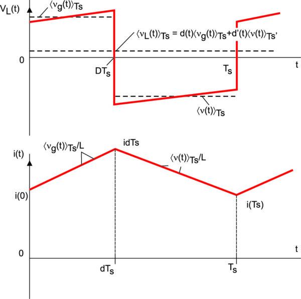 4. Диаграммы тока и напряжения на индуктивном дросселе