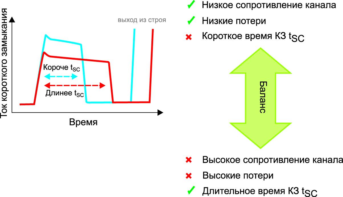 Зависимость между сопротивлением канала и допустимым временем КЗ tSC
