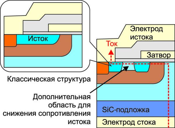 Поперечное сечение нового SiC-MOSFET-кристалла [9]