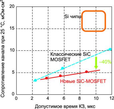 Зависимость сопротивления канала транзистора от допустимого времени КЗ (Tj = +25 °C)