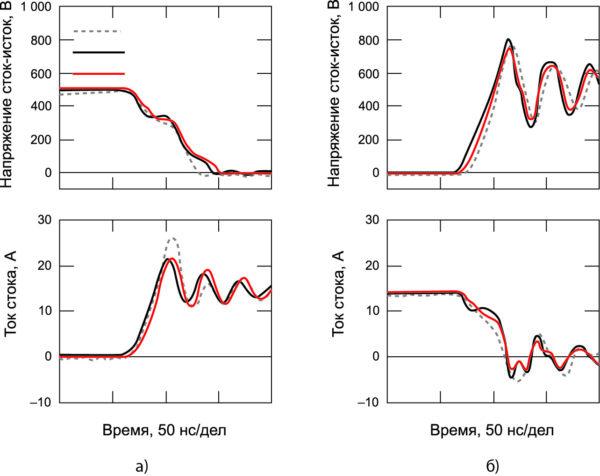 Сравнение осциллограмм переходных процессов в 15-А/1200-В SiC-MOSFET-чипе с предсказанием для модели при включении (а) и выключении (б) рабочего тока
