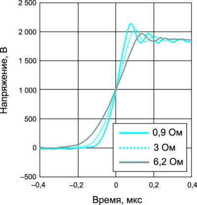 Осциллограммы напряжения VDS при выключении рабочего тока при разных сопротивлениях затвора (VDD =1800 В, ID =750 А, Tj =25 °C, RG(off) = 0,9…6,2 Ом)