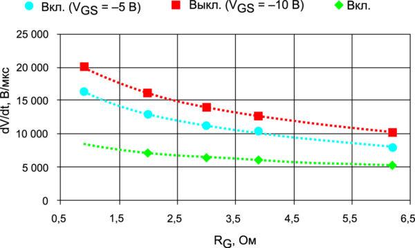 Фронт напряжения VDS при включении и выключении транзистора при различных сопротивлениях RG и напряжениях VGS (VDD = 1800 В, ID = 750 А, Tj = 25 °C, RG(off) = 0,9…6,2 Ом