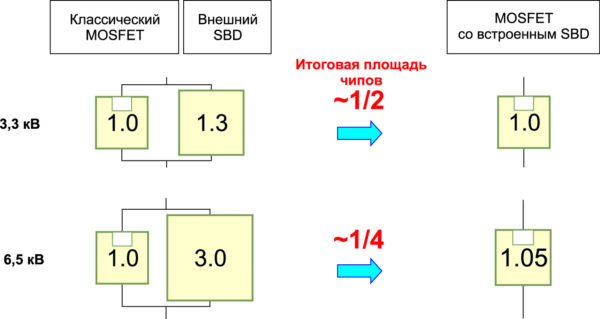 Сравнение активной площади 3,3- и 6,5-кВ MOSFET SiC-чипов с отдельным и с интегрированным кристаллом диода