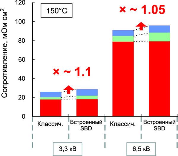 Суммарное сопротивление SiC-MOSFET-транзисторов на 3,3 и 6,5 кВ, состоящее из сопротивления канала (красный), сопротивления дрейфа (зеленый) и прочих паразитных сопротивлений (синий) при температуре Tj = +150 °C