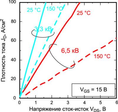 Стоковая характеристика образцов на 3,3 и 6,5 кВ при комнатной температуре (КТ) и Tj = +150 °C