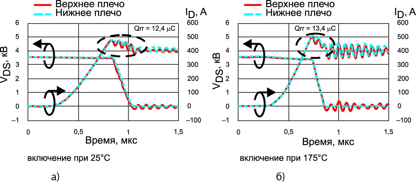 Сравнение осциллограмм включения тока верхнего и нижнего плеча при разных температурах