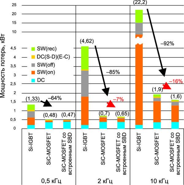 Сравнение общих потерь в модулях по типу Si-IGBT (Tj = 150°C), SiC-MOSFET и SiC-MOSFET со встроенным диодом (Tj = 175°C)