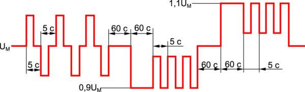 Динамическое периодическое изменение (провалы и всплески) напряжения